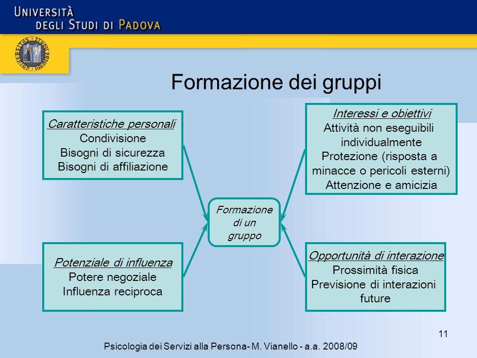 Formazione dei gruppi Interessi e obiettivi Attività non eseguibili