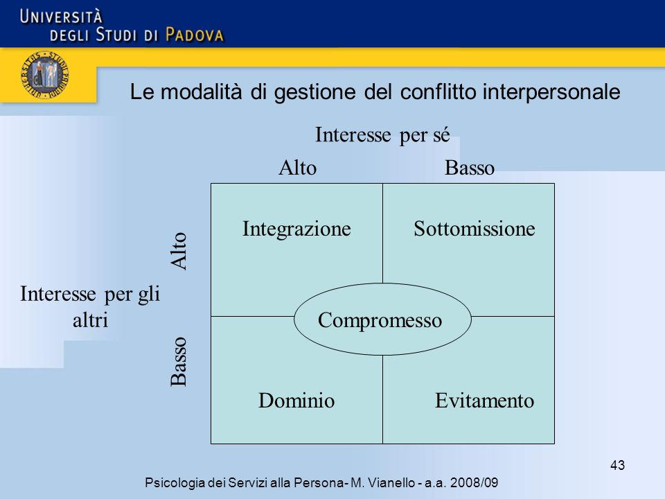 Le modalità di gestione del conflitto interpersonale