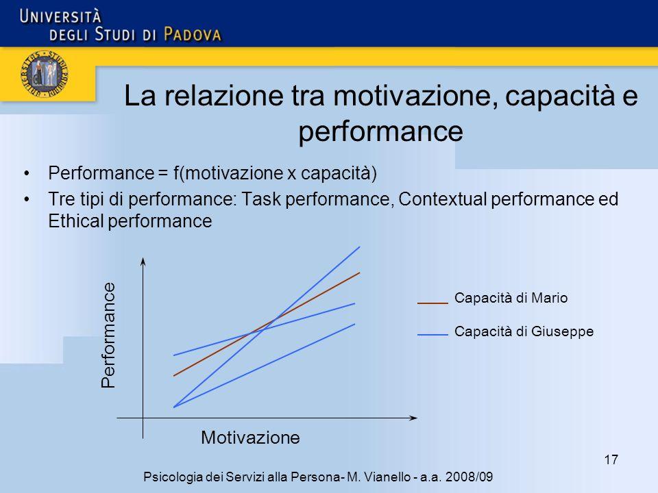 La relazione tra motivazione, capacità e performance