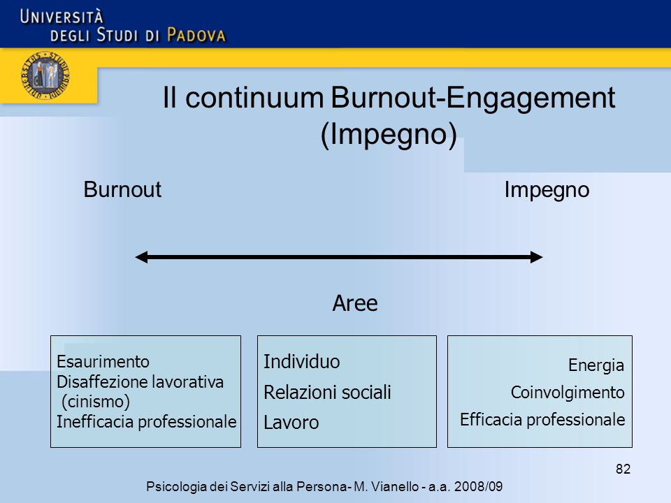 Il continuum Burnout-Engagement (Impegno)