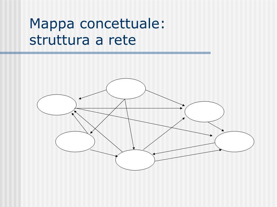 Mappa concettuale: struttura a rete