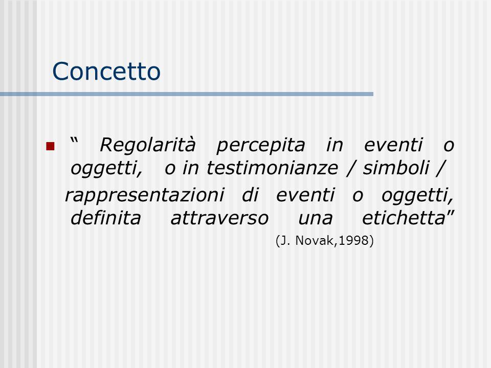 Concetto Regolarità percepita in eventi o oggetti, o in testimonianze / simboli /