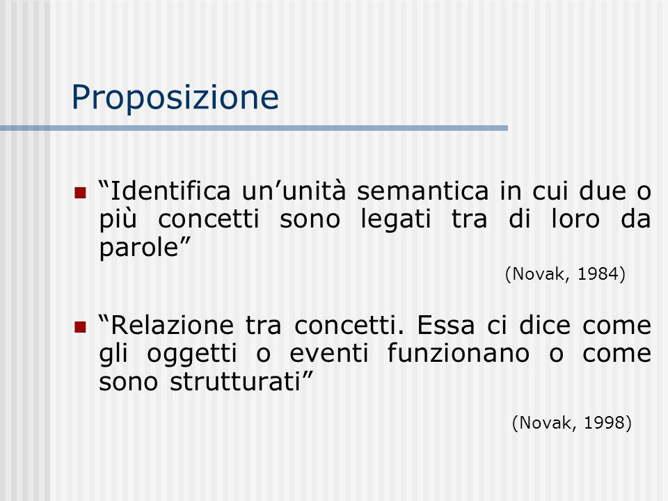 Proposizione Identifica un'unità semantica in cui due o più concetti sono legati tra di loro da parole