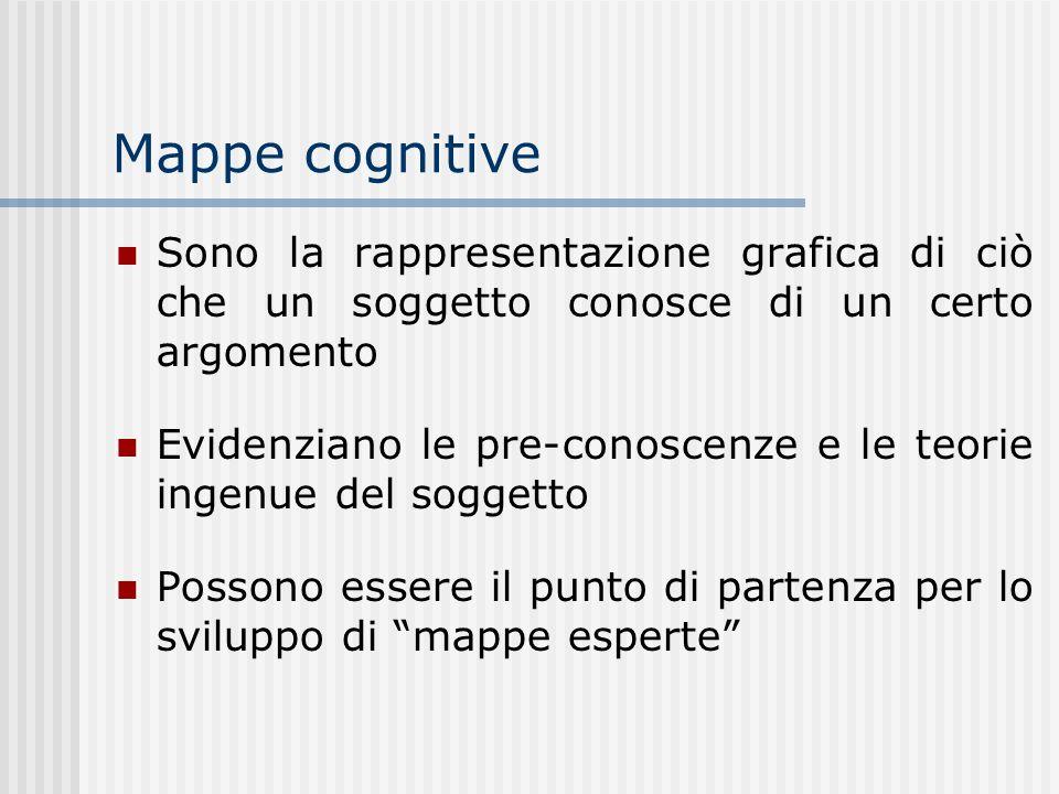 Mappe cognitive Sono la rappresentazione grafica di ciò che un soggetto conosce di un certo argomento.