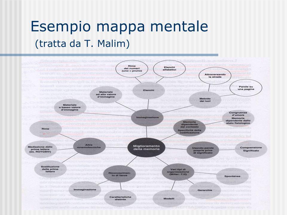Esempio mappa mentale (tratta da T. Malim)