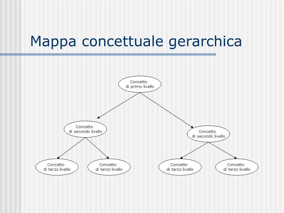 Mappa concettuale gerarchica