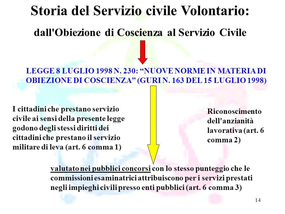 Storia del Servizio civile Volontario: