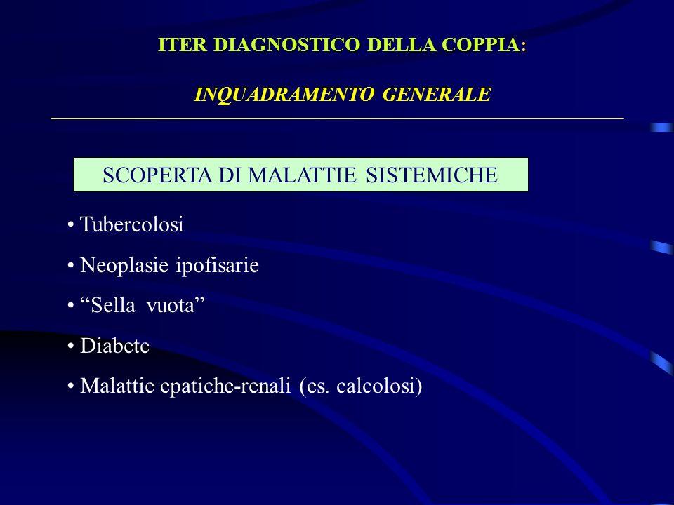 ITER DIAGNOSTICO DELLA COPPIA: INQUADRAMENTO GENERALE