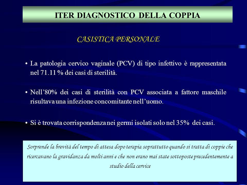 ITER DIAGNOSTICO DELLA COPPIA