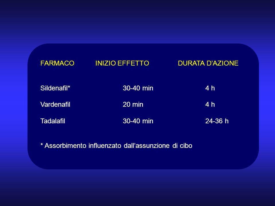 FARMACO INIZIO EFFETTO DURATA D'AZIONE