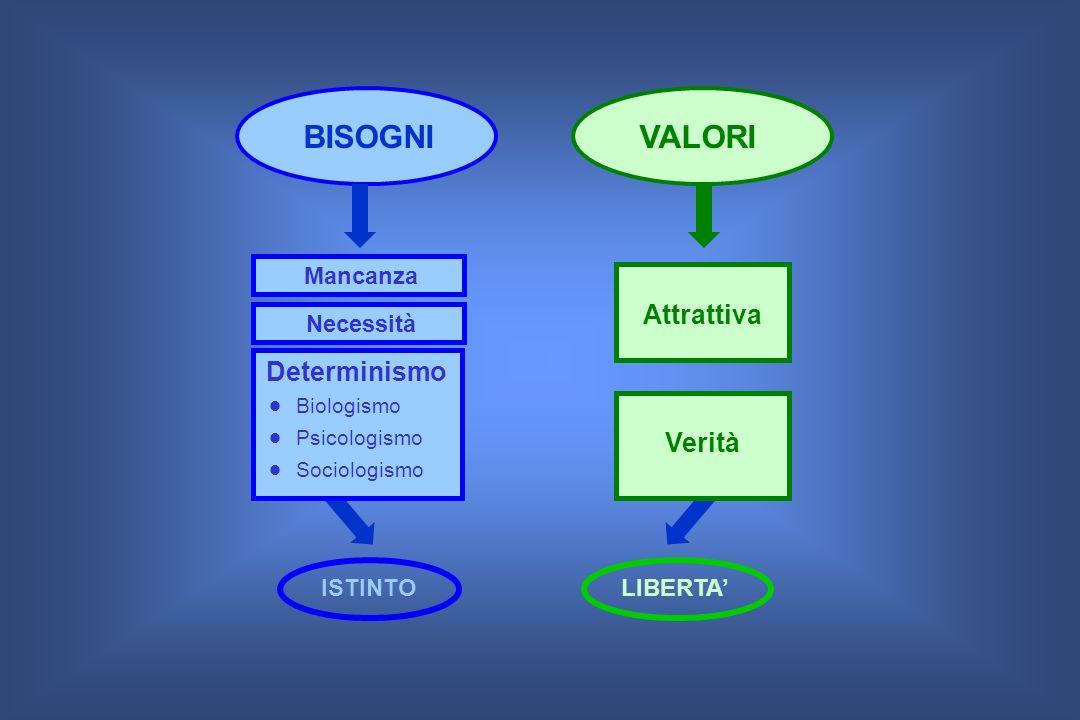 BISOGNI VALORI Attrattiva Determinismo  Biologismo  Psicologismo