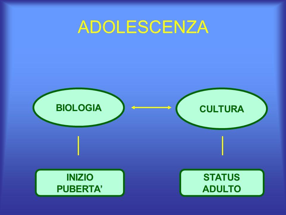 ADOLESCENZA BIOLOGIA CULTURA INIZIO PUBERTA' STATUS ADULTO