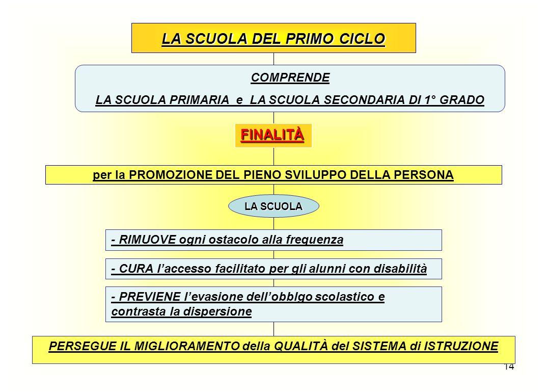 LA SCUOLA DEL PRIMO CICLO