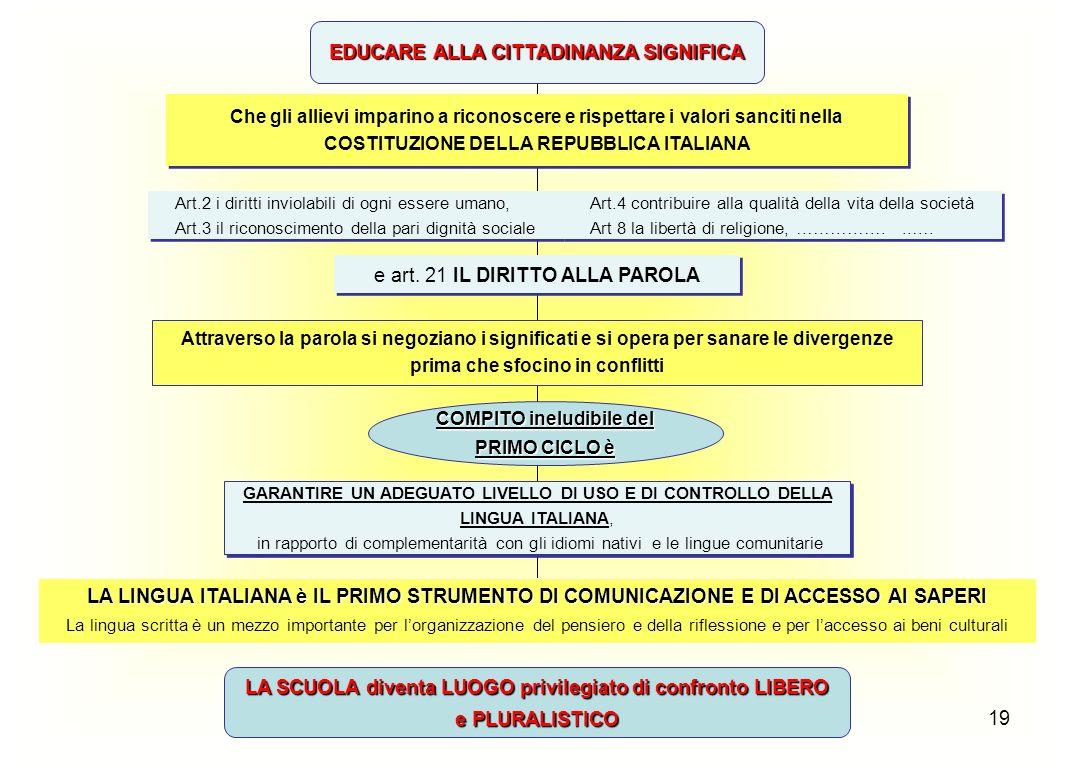 EDUCARE ALLA CITTADINANZA SIGNIFICA COMPITO ineludibile del