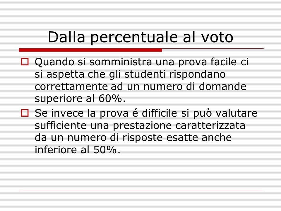 Dalla percentuale al voto