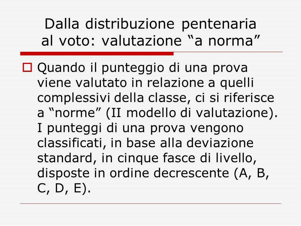 Dalla distribuzione pentenaria al voto: valutazione a norma