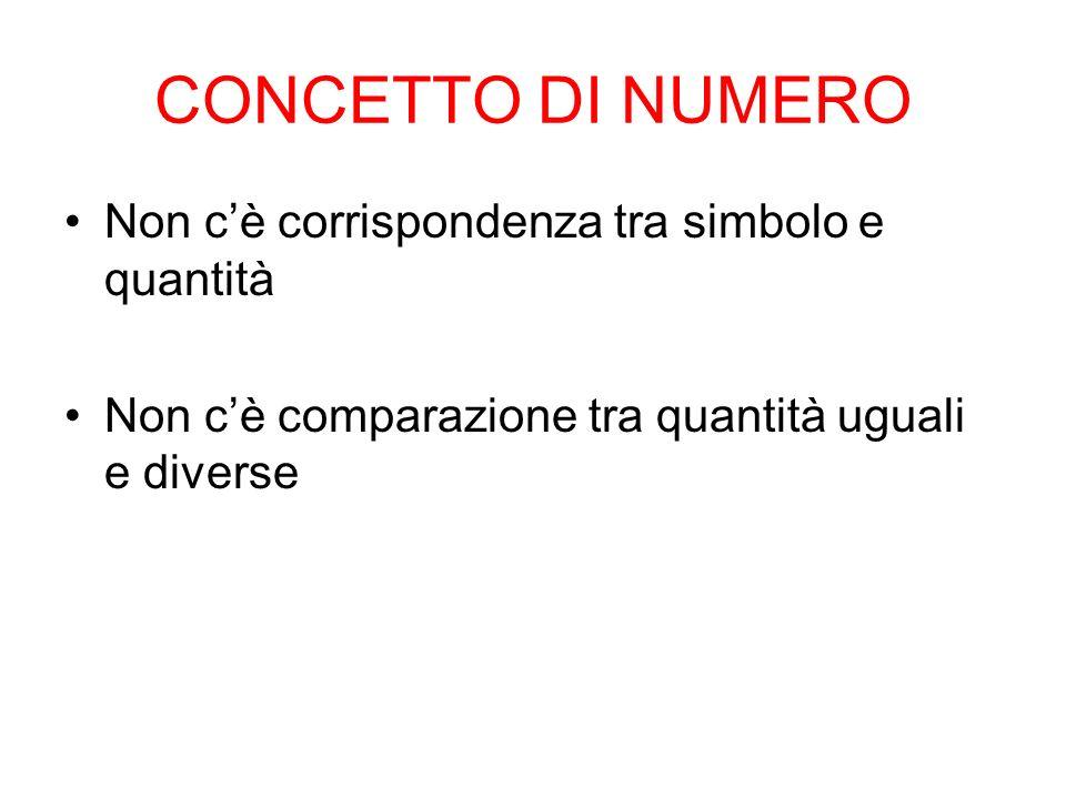 CONCETTO DI NUMERO Non c'è corrispondenza tra simbolo e quantità