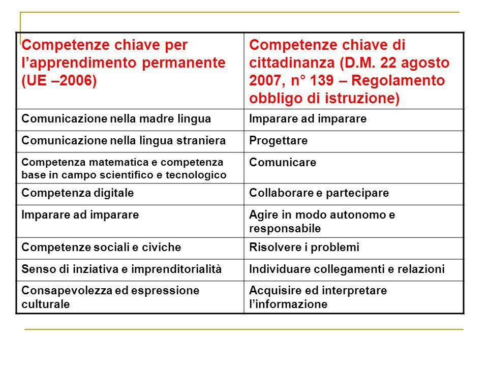 Competenze chiave per l'apprendimento permanente (UE –2006)