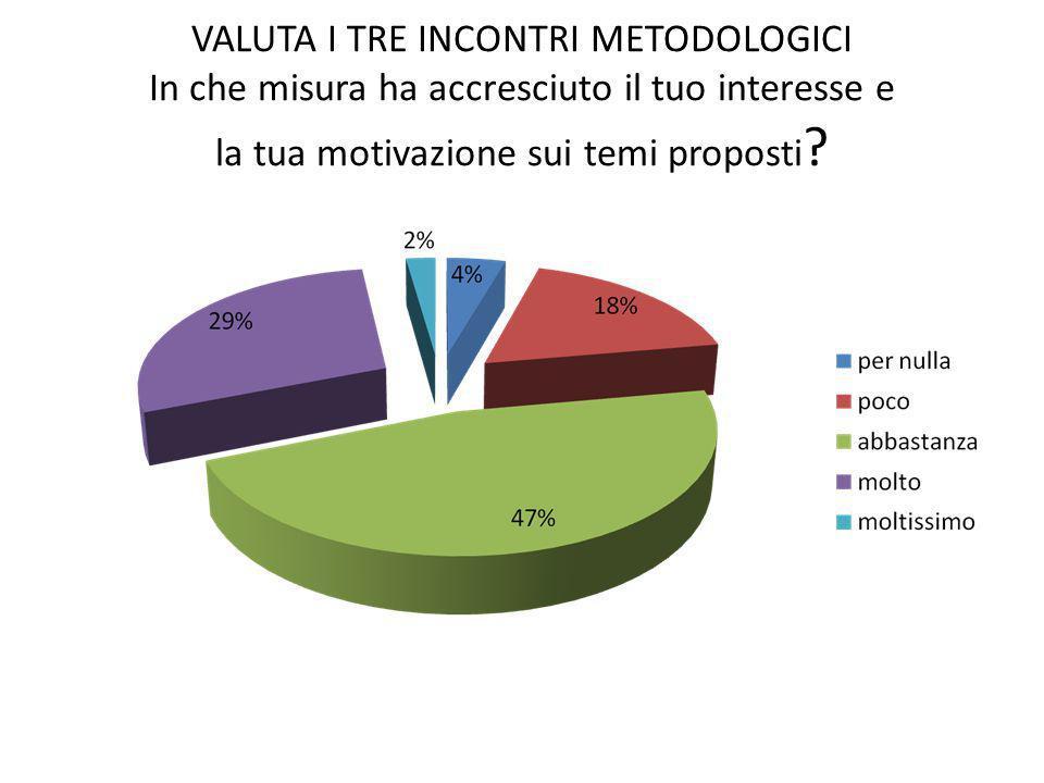 VALUTA I TRE INCONTRI METODOLOGICI In che misura ha accresciuto il tuo interesse e la tua motivazione sui temi proposti