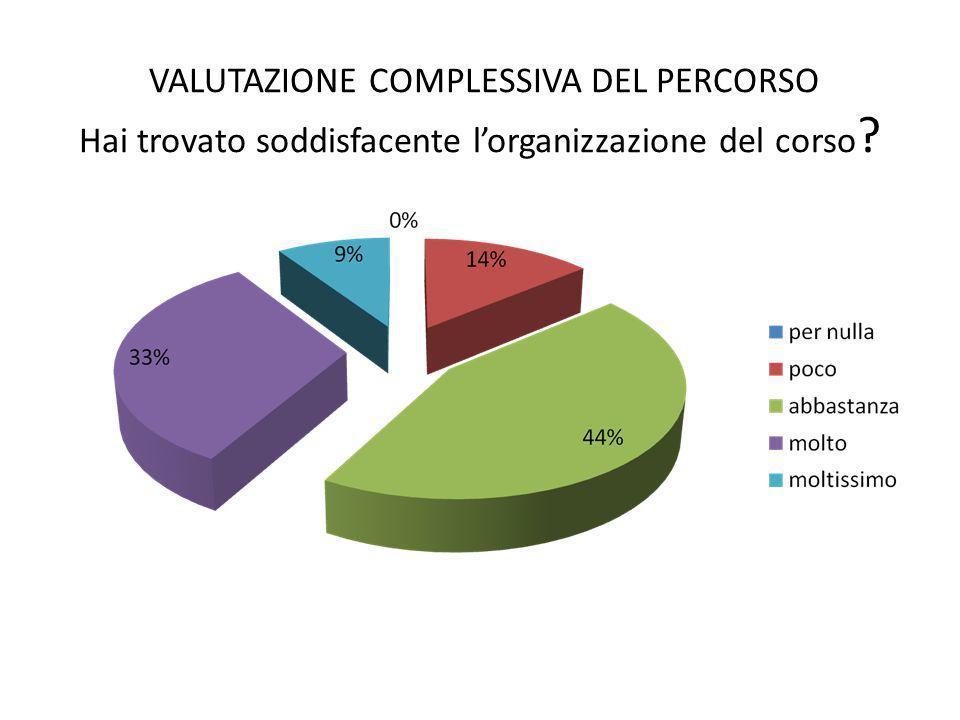 VALUTAZIONE COMPLESSIVA DEL PERCORSO Hai trovato soddisfacente l'organizzazione del corso