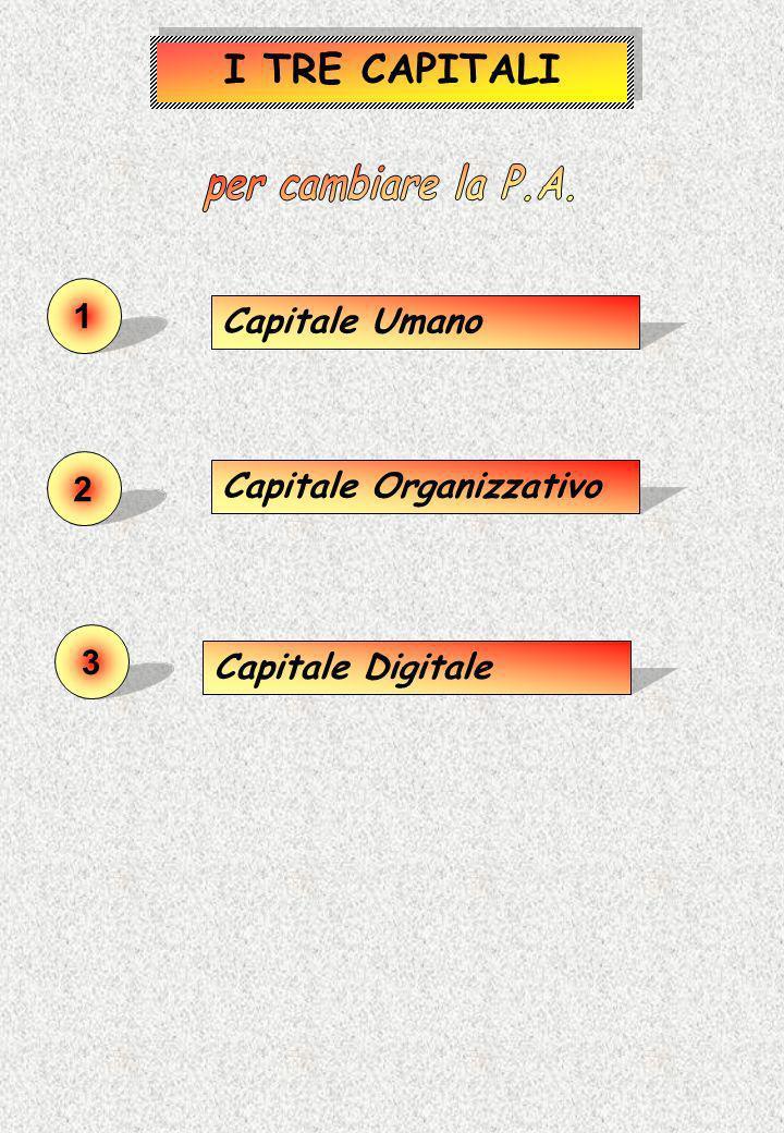 I TRE CAPITALI per cambiare la P.A. 1 Capitale Umano 2