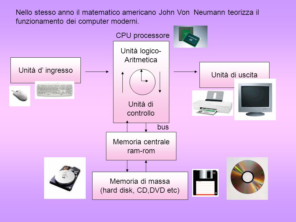 Nello stesso anno il matematico americano John Von Neumann teorizza il