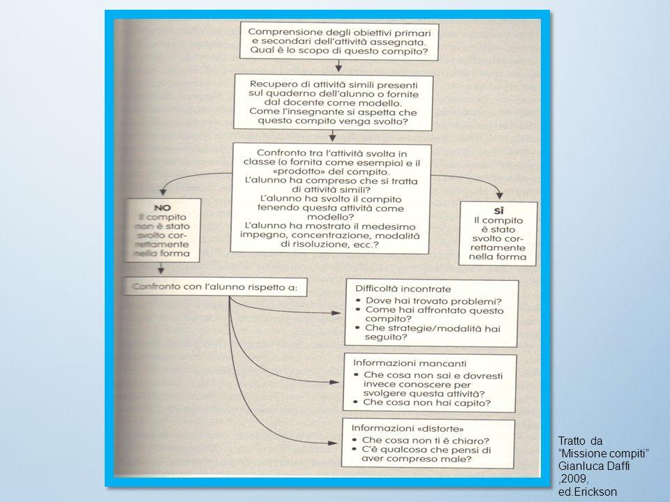 Tratto da Missione compiti Gianluca Daffi ,2009, ed.Erickson