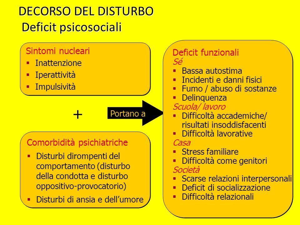 + DECORSO DEL DISTURBO Deficit psicosociali Sintomi nucleari