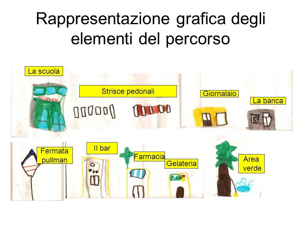 Rappresentazione grafica degli elementi del percorso