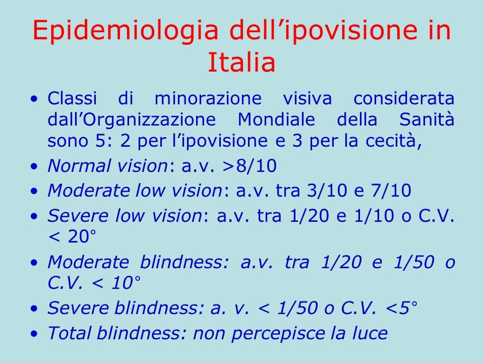 Epidemiologia dell'ipovisione in Italia