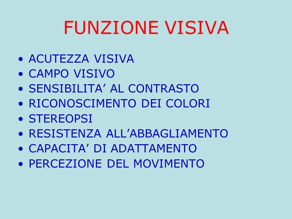 FUNZIONE VISIVA ACUTEZZA VISIVA CAMPO VISIVO SENSIBILITA' AL CONTRASTO