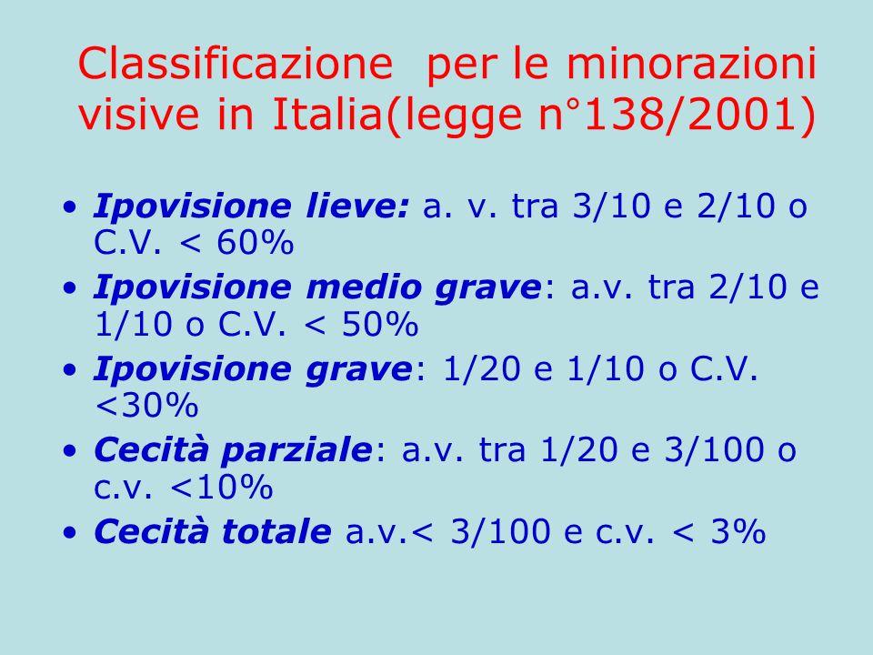 Classificazione per le minorazioni visive in Italia(legge n°138/2001)