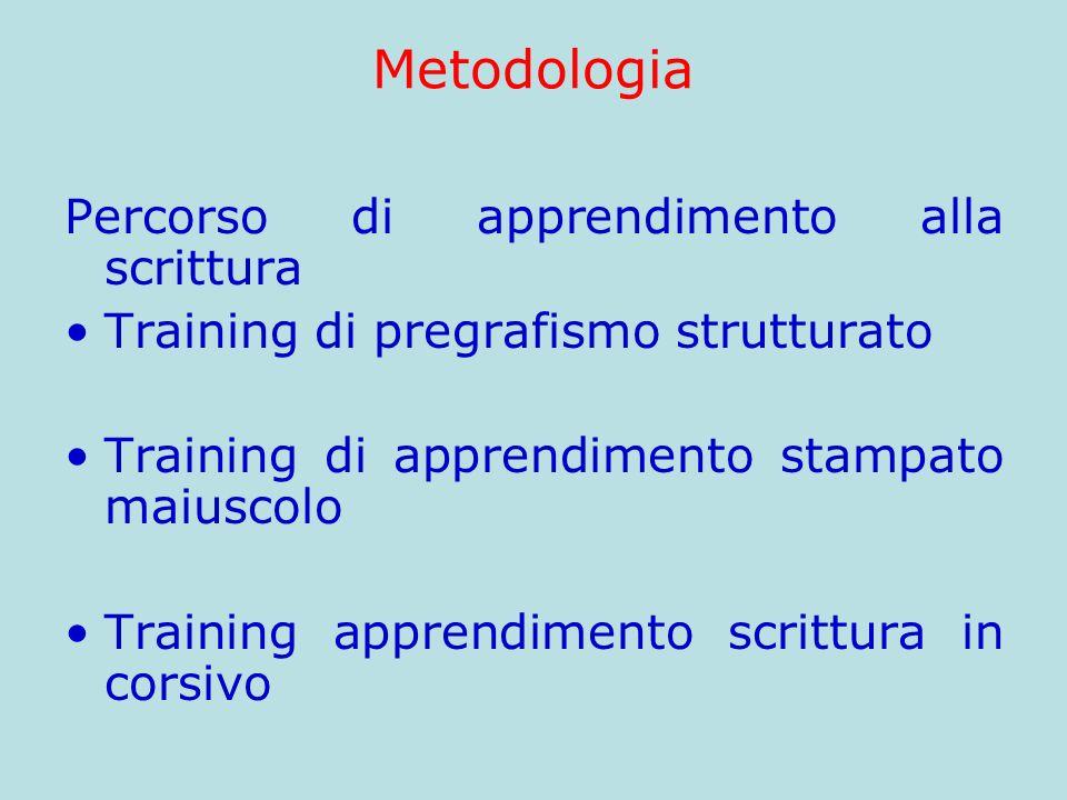 Metodologia Percorso di apprendimento alla scrittura