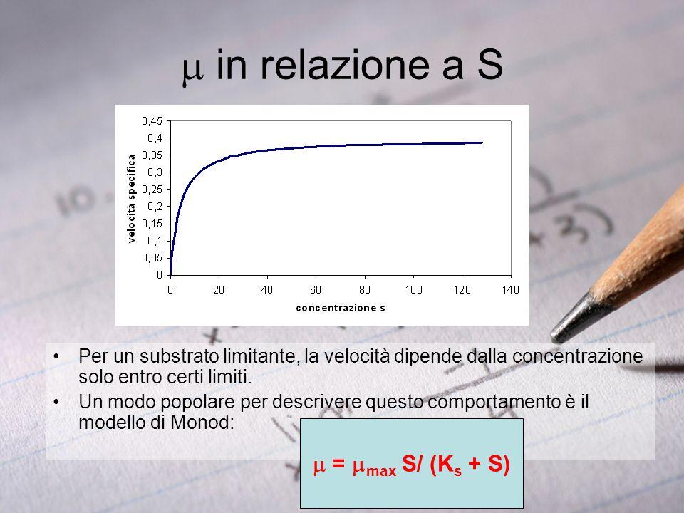 m in relazione a S m = mmax S/ (Ks + S)