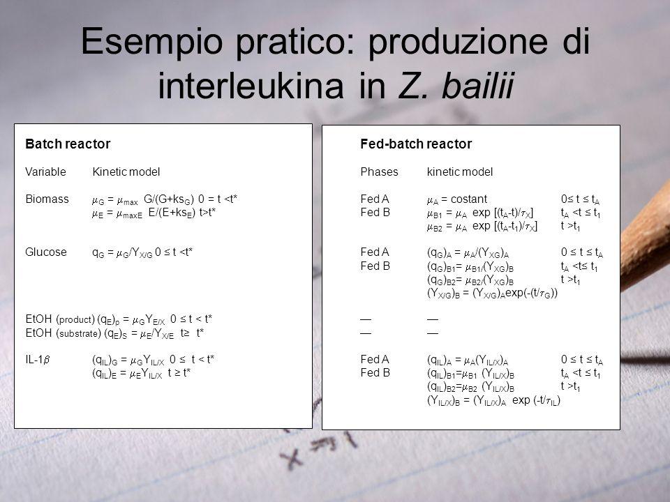 Esempio pratico: produzione di interleukina in Z. bailii