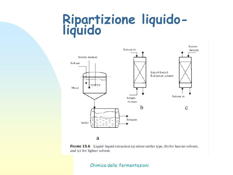 Ripartizione liquido-liquido