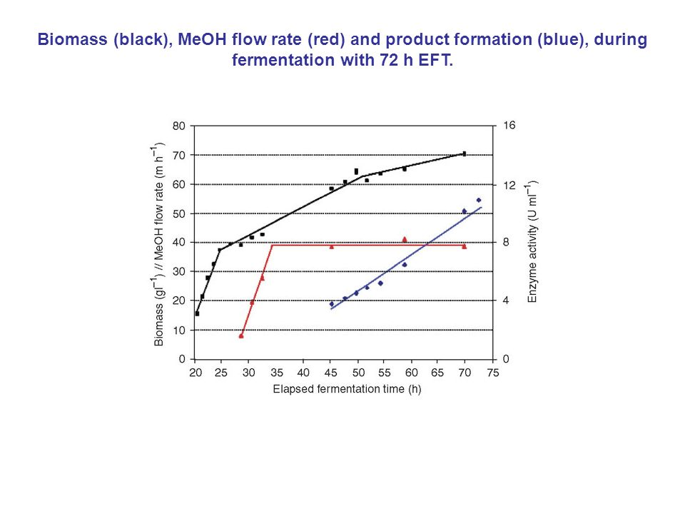Biomass (black), MeOH flow rate (red) and product formation (blue), during fermentation with 72 h EFT.
