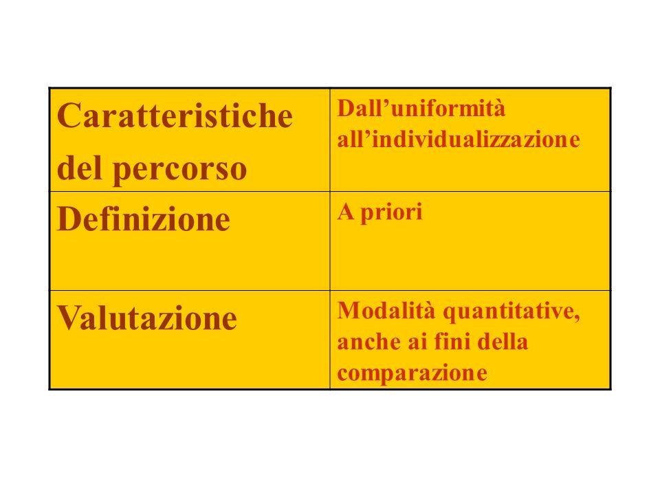 Caratteristiche del percorso Definizione Valutazione