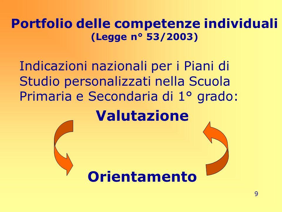 Portfolio delle competenze individuali (Legge n° 53/2003)