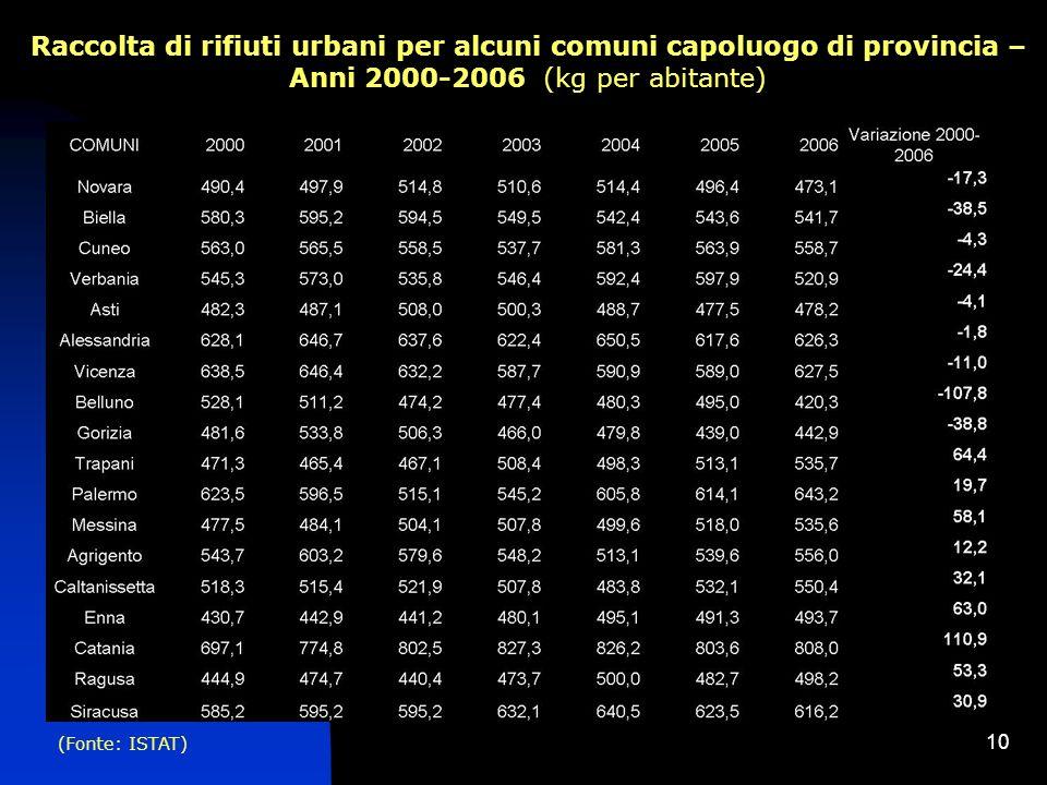 Raccolta di rifiuti urbani per alcuni comuni capoluogo di provincia – Anni 2000-2006 (kg per abitante)