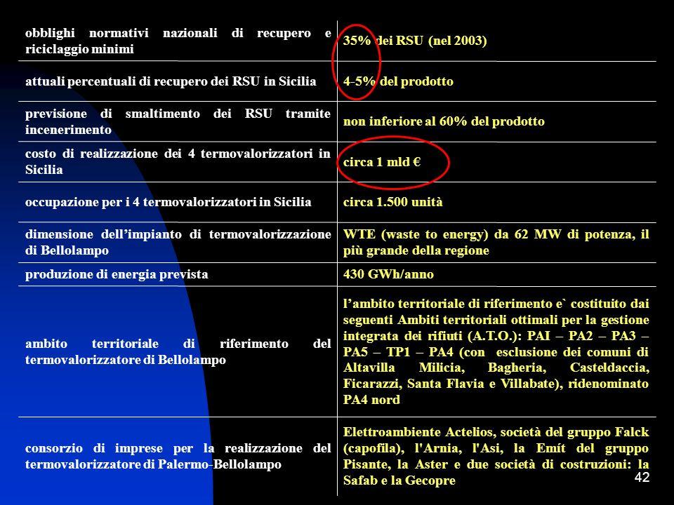 Elettroambiente Actelios, società del gruppo Falck (capofila), l Arnia, l Asi, la Emít del gruppo Pisante, la Aster e due società di costruzioni: la Safab e la Gecopre