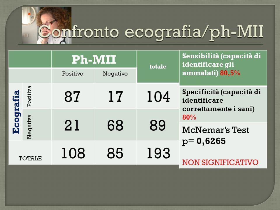 Confronto ecografia/ph-MII