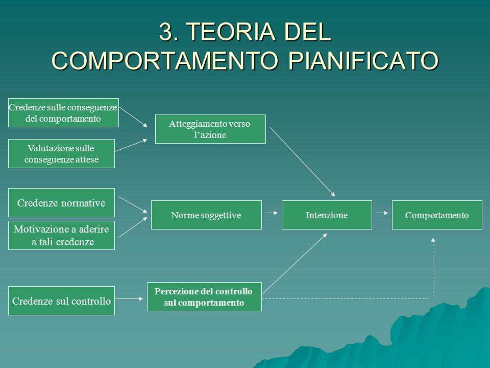 3. TEORIA DEL COMPORTAMENTO PIANIFICATO