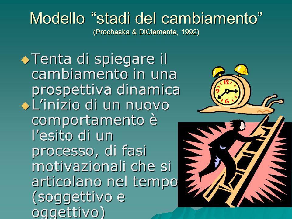 Modello stadi del cambiamento (Prochaska & DiClemente, 1992)