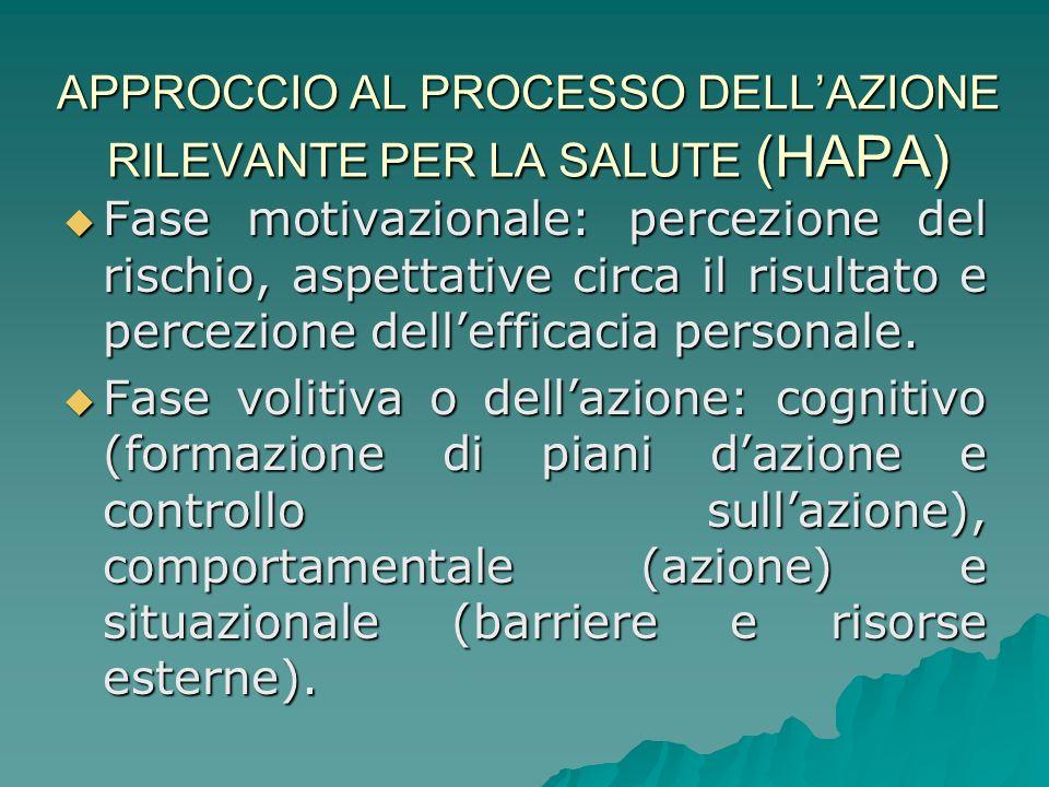 APPROCCIO AL PROCESSO DELL'AZIONE RILEVANTE PER LA SALUTE (HAPA)