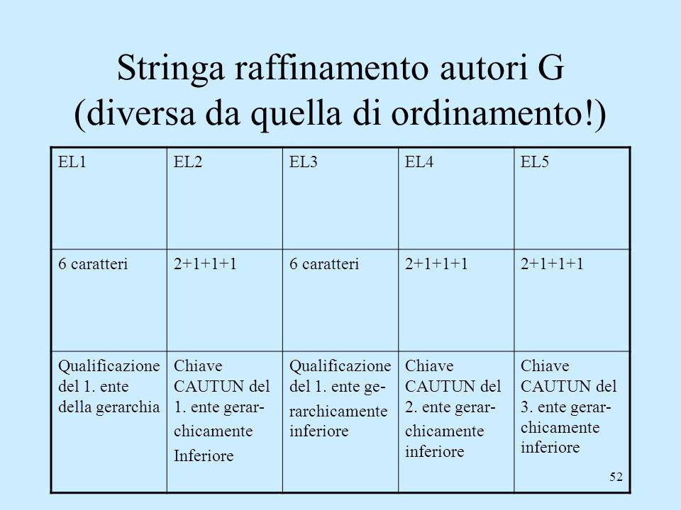 Stringa raffinamento autori G (diversa da quella di ordinamento!)