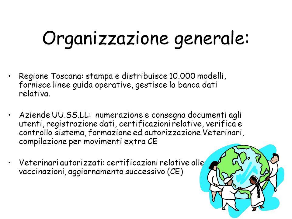 Organizzazione generale:
