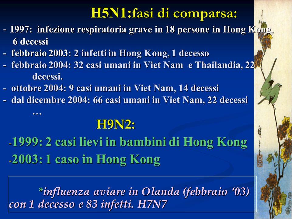 H5N1:fasi di comparsa: - 1997: infezione respiratoria grave in 18 persone in Hong Kong, 6 decessi - febbraio 2003: 2 infetti in Hong Kong, 1 decesso - febbraio 2004: 32 casi umani in Viet Nam e Thailandia, 22 decessi. - ottobre 2004: 9 casi umani in Viet Nam, 14 decessi - dal dicembre 2004: 66 casi umani in Viet Nam, 22 decessi …