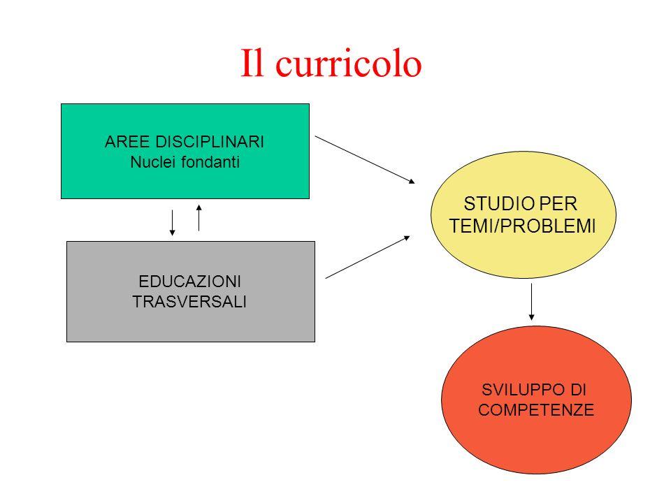 Il curricolo STUDIO PER TEMI/PROBLEMI AREE DISCIPLINARI