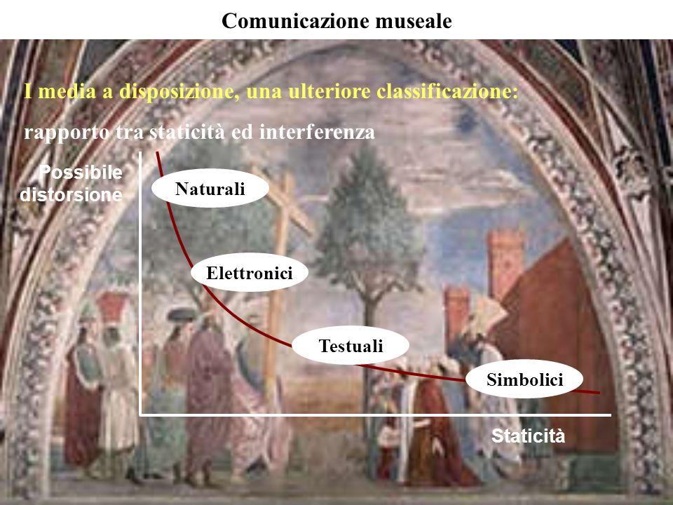 Comunicazione museale
